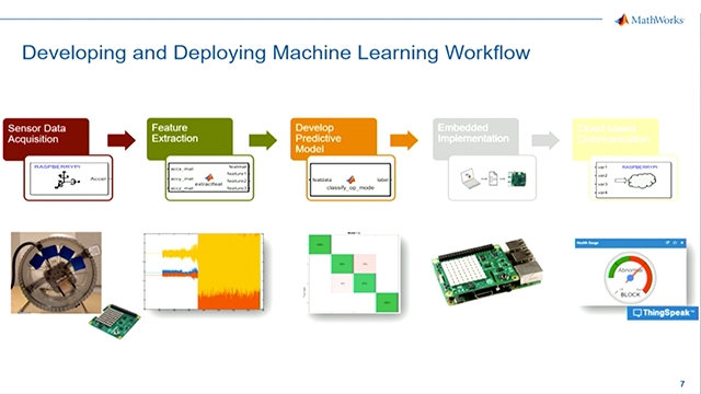 Machine learning is a powerful tool for solving complex modeling problems across a broad range of industries. The benefits of machine learning are being realized in applications everywhere, including predictive maintenance, health monitoring