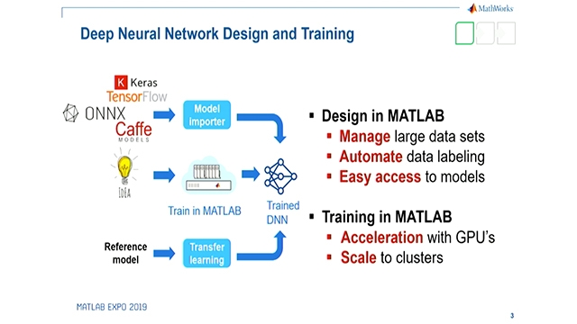 Learn to design and deploy deep learning and computer vision applications to embedded GPU and CPU platforms like NVIDIA Jetson AGX Xavier and DRIVE AGX using MATLAB Coder and GPU Coder together with optimized libraries like TensorRT.