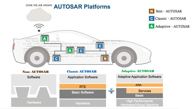 Comprehensive Workflow for AUTOSAR Classic and Adaptive Using Model-Based Design