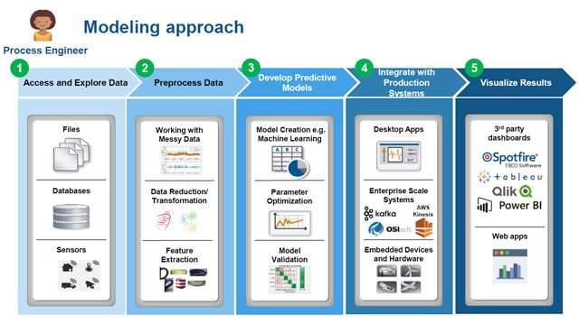 Deploying AI for Near Real-Time Manufacturing Decisions