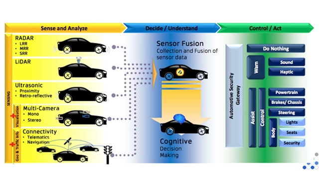Development of ADAS Testbench and Validation of ECU Functionalities Using Hardware-in-the-Loop (HIL) Simulation