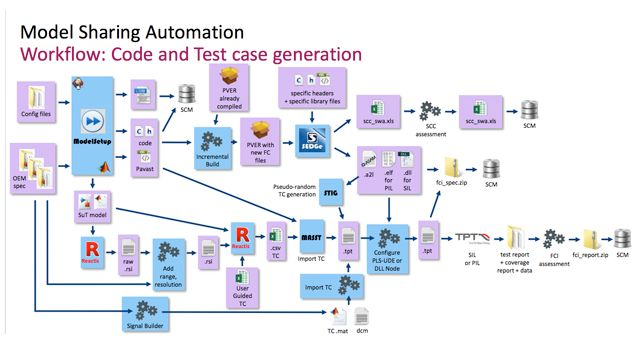 Automation of Back-to-Back Validation Using MATLAB and Simulink