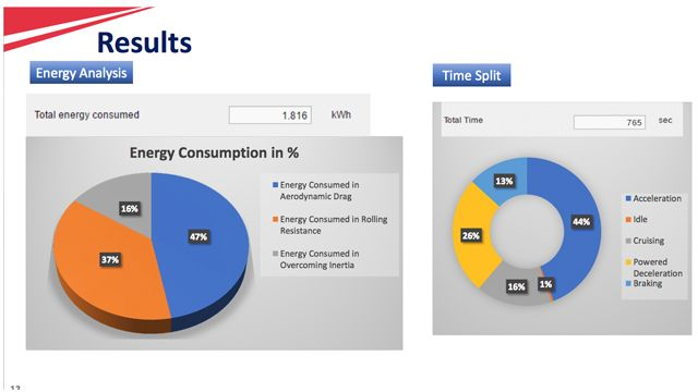 Energy Requirement Calculator for Passenger Vehicles Using a Parameter-Based Vehicle Model Developed in MATLAB