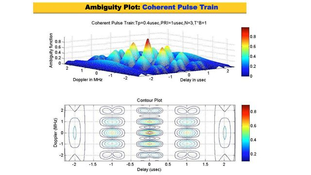 Waveform Modeling and Option Analysis for Radar Systems Using MATLAB