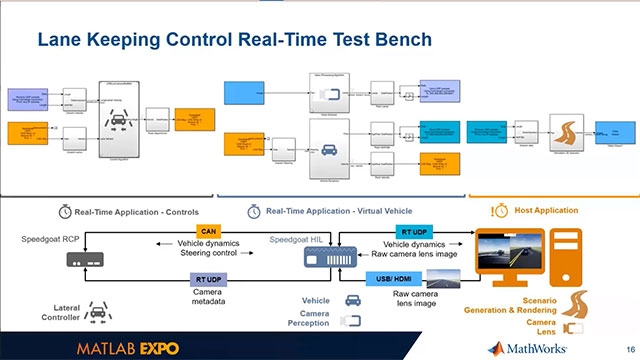 Real-time simulation and testing help verify lane keping and lane following assist systems. This presentation shows how to use the Unreal Engine and Speedgoat real-time target computers with programmable FPGAs to design and test these systems.