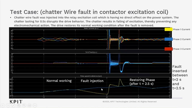 This presentation focuses on improving design margin by providing the electrical signature of a fault on various subsystems dependent in a direct or indirect way.
