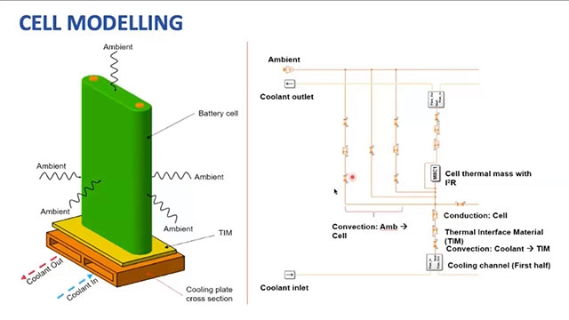 Learn about how 1D modelling and simulation have been used in MEML to optimise the BTMS. The model consists of a driver model, vehicle model, equivalent circuit model, battery box model, and refrigeration cycle model.