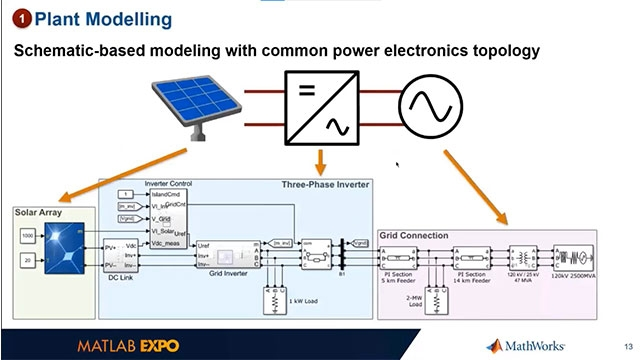 Grid-tied inverters connect renewable energy sources to an electric utility grid. Learn to model, simulate, implement, and perform HIL testing of a controller for a grid-tied solar inverter using Simulink, Simscape Electrical, and Speedgoat hardware.