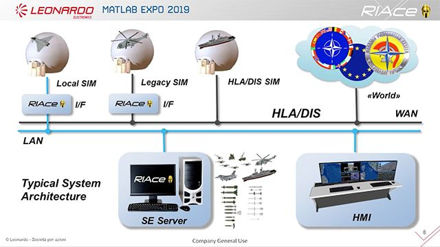 Hear how LEONARDO implemented MATLAB and Simulink to support the workflow needed to efficiently manage the wide variety of applications, the level of realism required for the simulation and the need to develop complex software that works in real-time