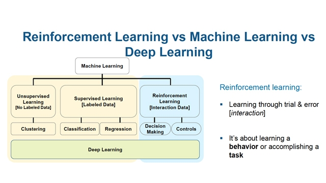 Deep Learning e Reinforcement Learning per l'intelligenza artificiale