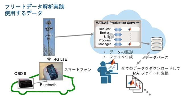 MATLABによる大規模フリートデータ解析
