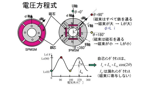 センサレスドライブ活用におけるモータ制御理論の検証