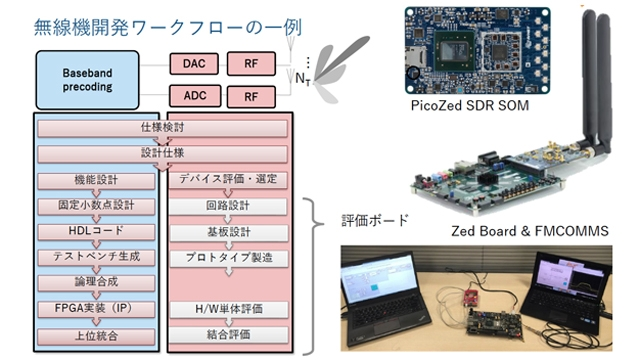 無線モデムFPGA/SoC開発におけるHDL Coderの活用事例