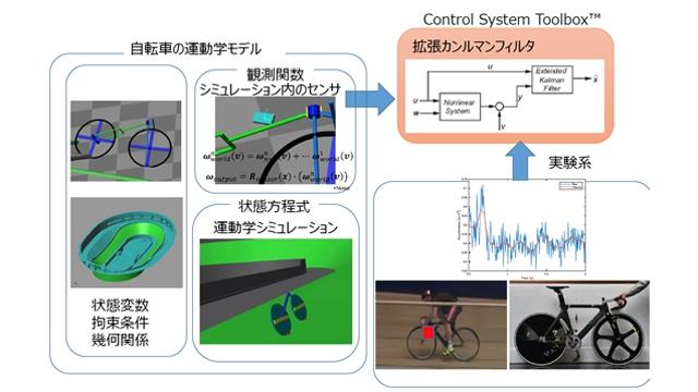 競技用自転車開発における挙動推定と1Dシミュレーションの活用