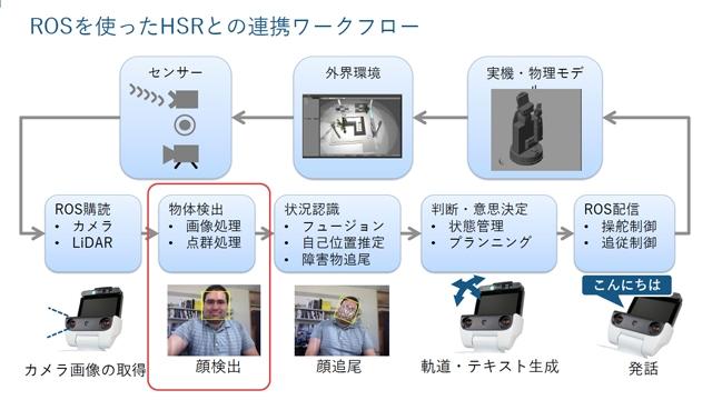 トヨタが開発するロボットHSRによる生活支援アプリケーション