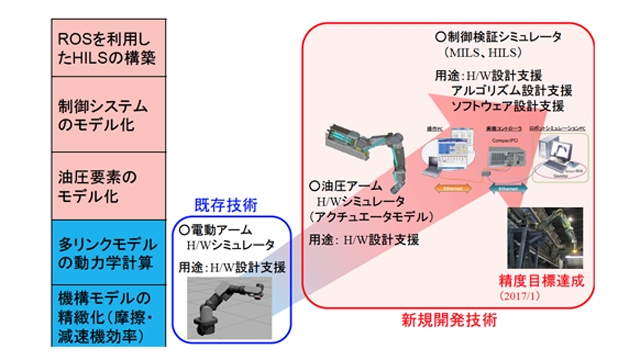 MBDを活用した福島第一原子力発電所燃料デブリ取出しロボットの設計開発