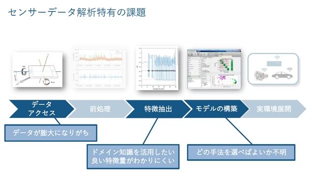 センサー/テキストデータ解析分野への機械学習の適用