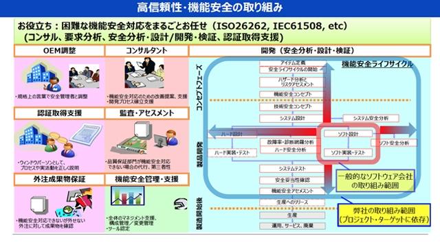 モーター制御開発のMBDトレーニングとバッテリー充放電コントローラの機能安全対応事例