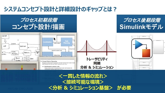 F2 Simulink Requirementsと新製品System Composerによるシステムズエンジニアリング