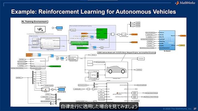 エンジニアリングチームとサイエンスチームが組織のデジタルトランスフォーメーションを達成するためにデータとモデルをどのように活用しているかをご覧ください。