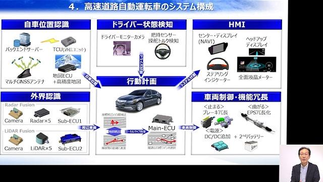 本講演では、現在ホンダが実用化に向けて取り組んでいる技術を中心に、自動運転実用化に向け官民連携による日本の取り組みを紹介する。