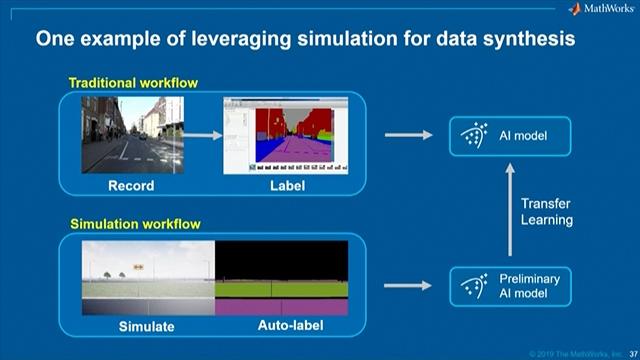 엔지니어 및 과학자들이 MATLAB 및 Simulink를 이용하여 차세대 스마트 커넥티드 시스템에 AI를 성공적으로 설계하고 통합하는 방법을 보여줍니다.