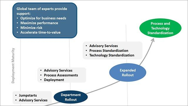 MathWorks Consulting Services