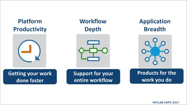 What's New from MathWorks