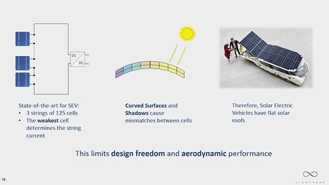 Hear how Lightyear used MathWorks Model-Based Design solutions to help develop the solar charging solution for an electric car powered by the sun.