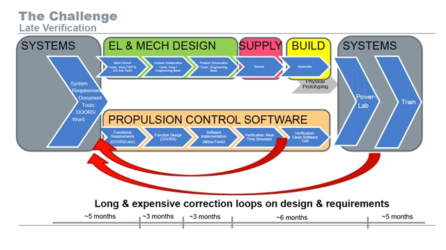 A Model-Based Design Adoption Story from Bombardier Transportation Planning and Motion Control: Dynamic Manipulation Assignments