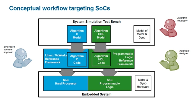 Hardware and Software Co-Design for Motor Control Applications