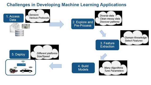 Unlocking the Power of Machine Learning