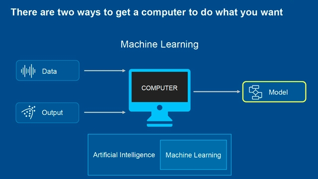 Are You Ready for AI? Is AI Ready for You?