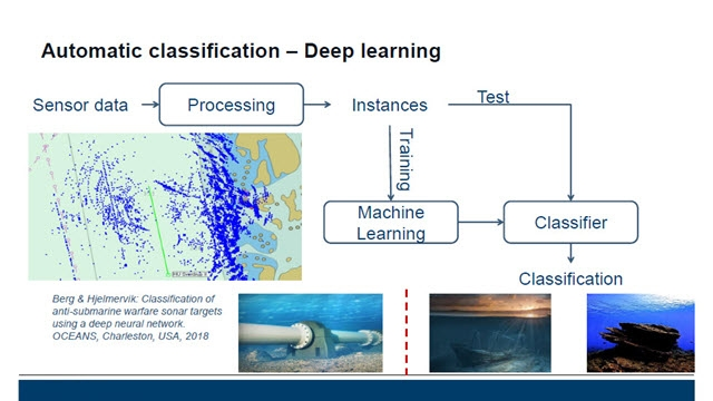 Deep Learning for Sonar Applications