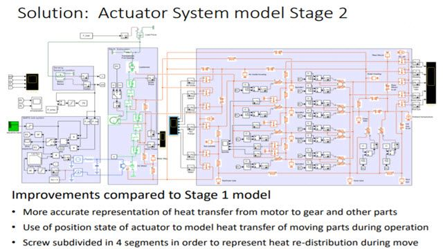 System Simulation of Linear Actuator System