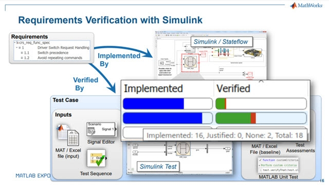 Simplifying Requirements Based Verification with Model-Based Design