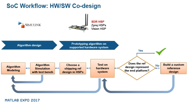 Simulation, Prototyping, and Verification of Standards-Based Wireless Communications