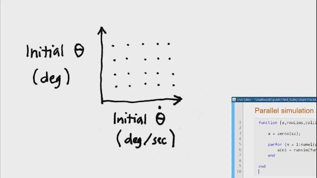 Ned Gulley introduces new capabilities in the MATLAB product family. He shares his insights into how MATLAB is designed to be the language of choice for millions of engineers and scientists worldwide.