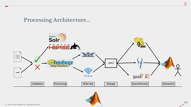 Learn how MATLAB integrates with the Cloudera software to support analytics for large scale radar development projects.