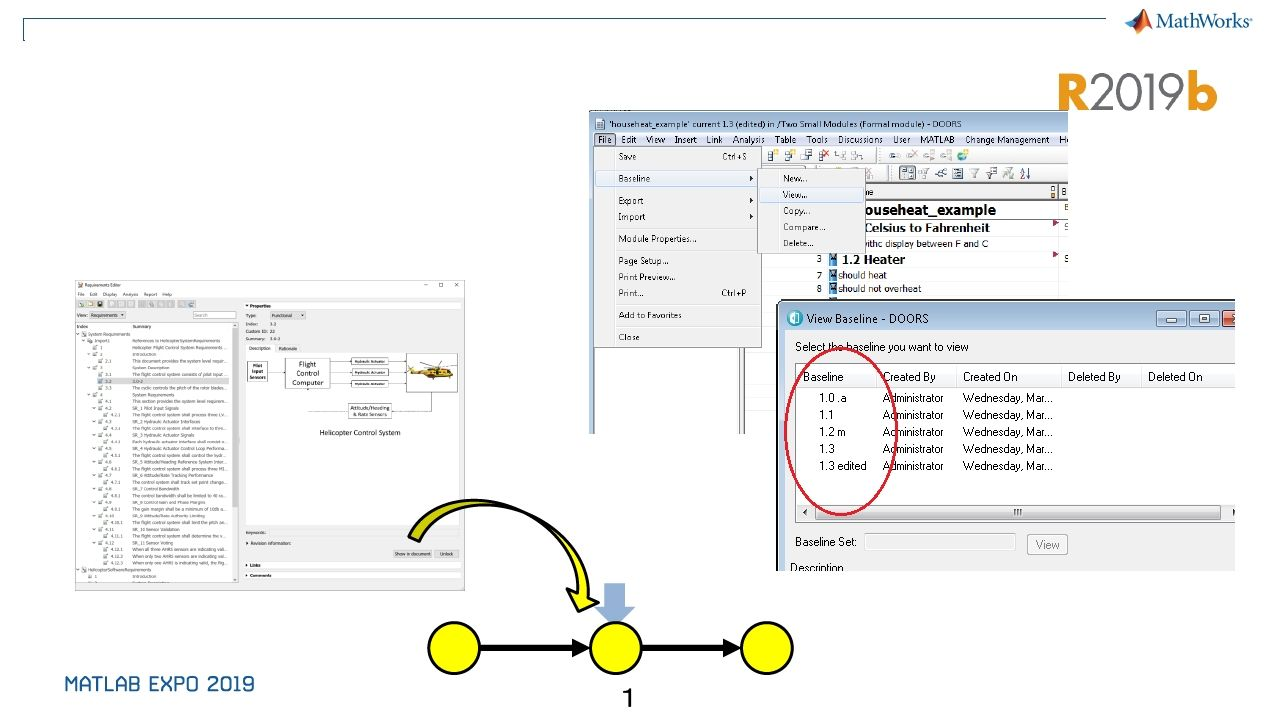 Simplifying Requirements-Based Verification with Model-Based Design