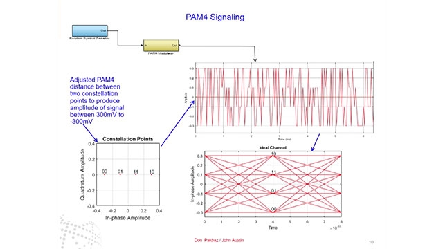 This presentation evaluates the effect of measured phase noise and/or channel signal to noise ratio in pulse-amplitude modulation 4-level (PAM4) signaling.
