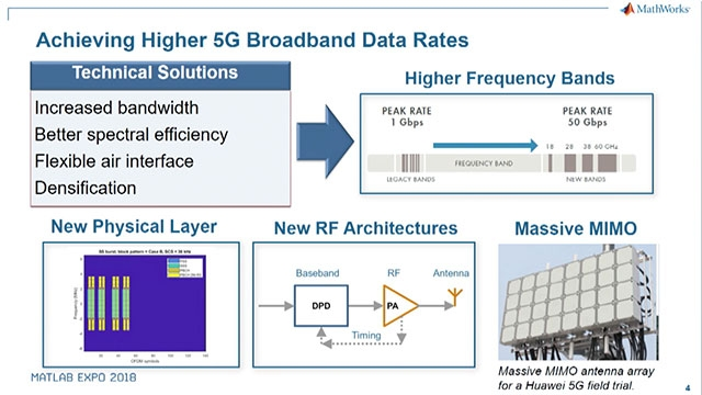 Learn how MATLAB and Simulink help you develop 5G wireless systems, including new digital, RF, and antenna array technologies that enable the ambitious performance goals of the new mobile communications standard.