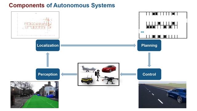 Autonomous Navigation Using Model-Based Design