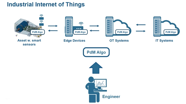 Predictive Maintenance: From Development to IoT Deployment