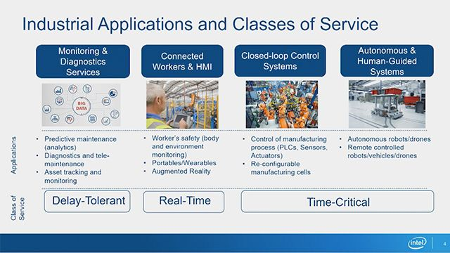 Intel shares a workflow for wireless system design using MATLAB, Simulink, and embedded and HDL coders as a unified toolset for rapid prototyping. Also discussed is software vs FPGA implementation partitioning based on the deliverable's objectives.