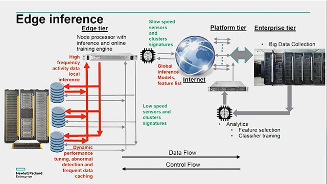 Explore hardware design applications using machine learning techniques developed by CAEML researchers. A system performance optimization application using PCA and PCE and a proactive hardware failure prediction using casual inference are presented.