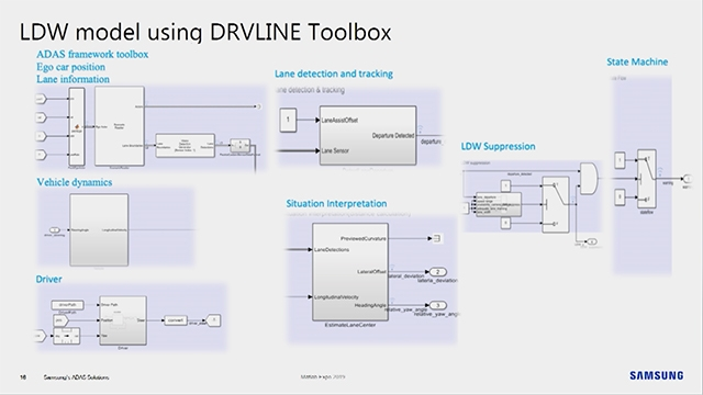 Samsung will talk about their platform called DRVLINE which helps build advanced driver side assist (ADAS) systems.  This platform was designed to be open and scalable, which was built using Simulink and integrates all elements of the toolchain in a single docker container, which can be installed on developers' machines or in a server farm for parallel execution.