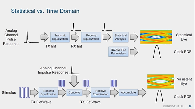 Learn about building wired channel equalization models using a high level of abstraction. We demonstrate SerDes Toolbox and demonstrate putting together blocks such as DFE, FFE, CTLE, AGC, and CDR.