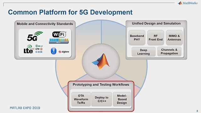 This session describes a workflow from MathWorks wireless design software to the NI RF validation test solution.
