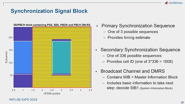 Get an introduction to the physical layer of the 5G New Radio communications standard.  Learn about 5G waveform structure, massive MIMO beam management, and methods for simulating link performance.